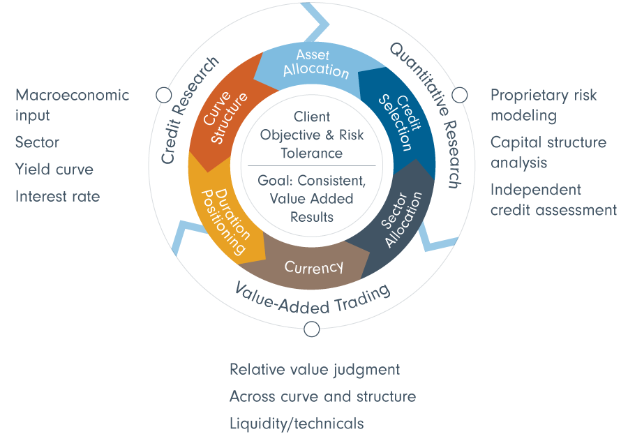 information graphic showing custom approach to balancing risk and return